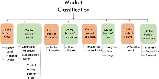 market classification