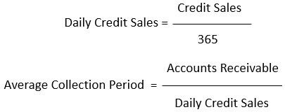 Daily-Credit-Sales