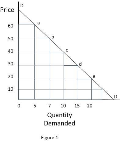 figure-1 OF Demand curve