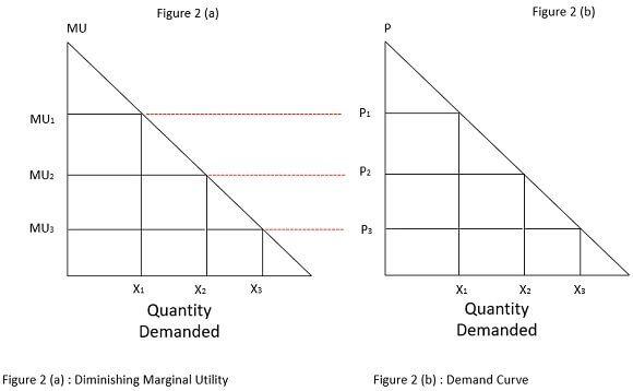 figure-2 of demand curve