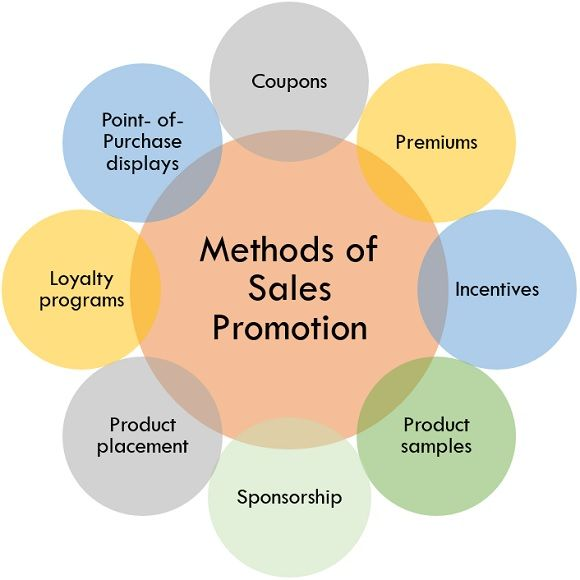 methods of sales promotion
