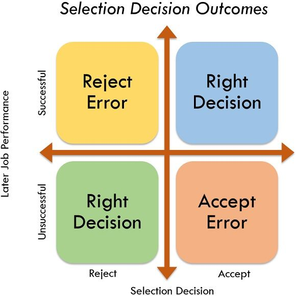 selection decision outcomes