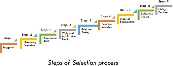 steps of selection process