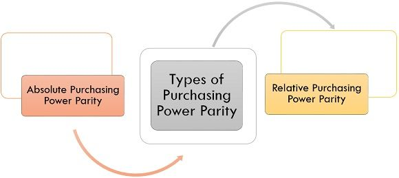 types of purchasing power parity