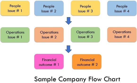 SAMPLE COMPANY FLOWCHART