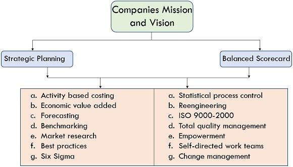 companies mission and vision
