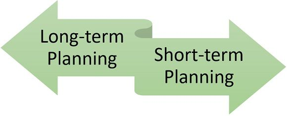 types of marketing planning
