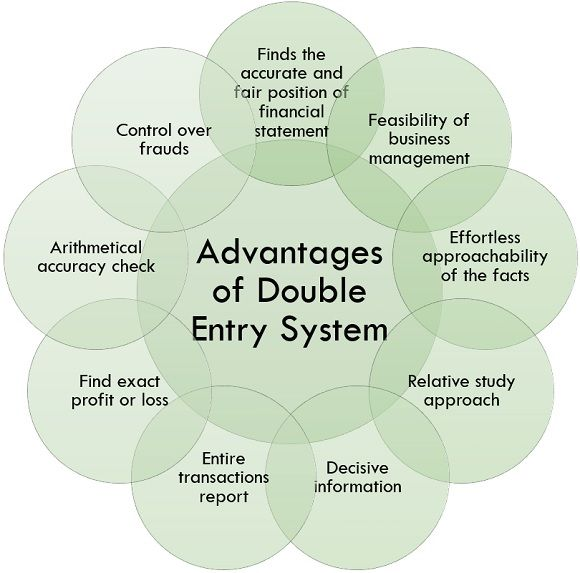 advantages of double entry system