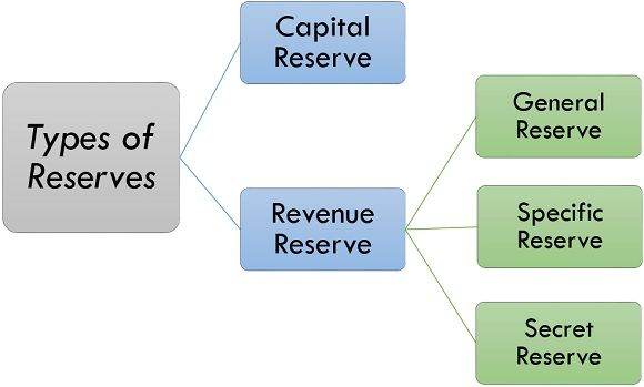 types of reserves