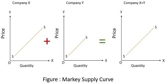 Market-supply-curve