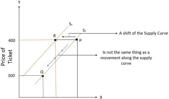figure-2 of supply curve