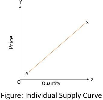 individual-supply-curve