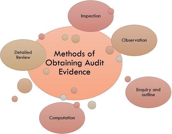 methods of obtaining audit evidence