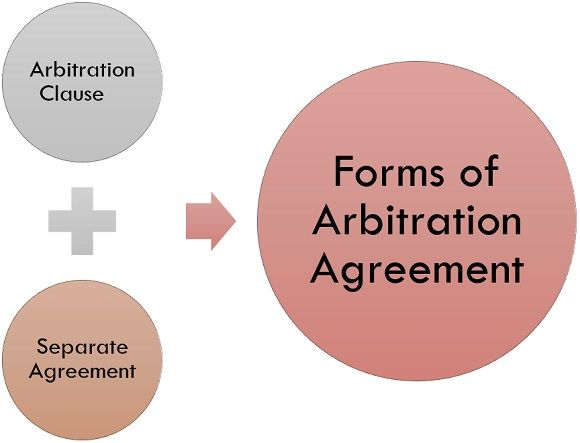 Forms of arbitration agreement