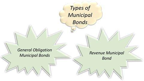 TYPES OF MUNICIPAL BONDS