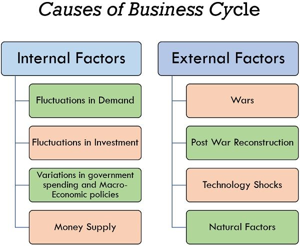 causes of business cycle