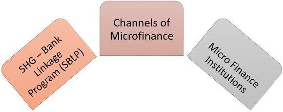 channels of microfinance