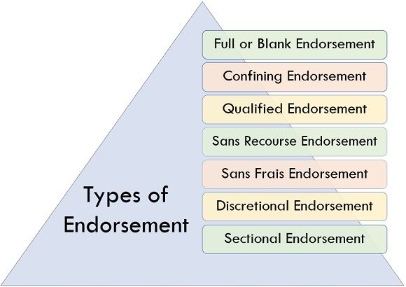 types of endorsement