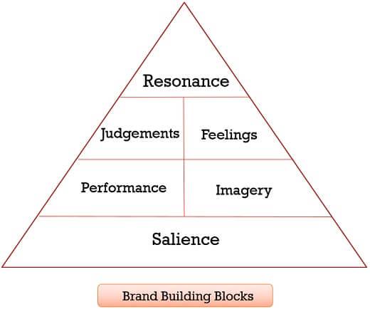 Brand-Building-Block