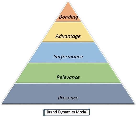 brand-dynamics-model