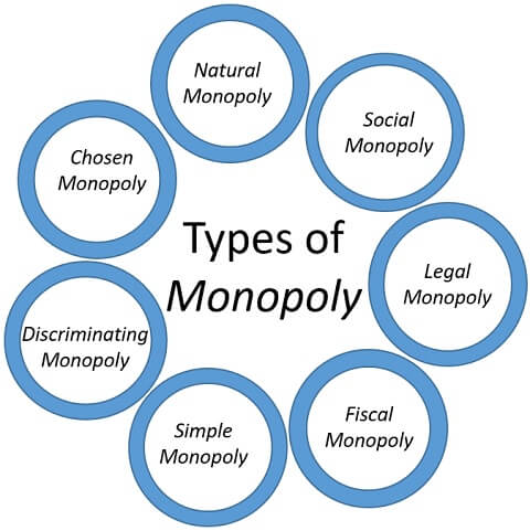 types-of-monopoly