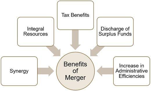 BENEFITS OF MERGER