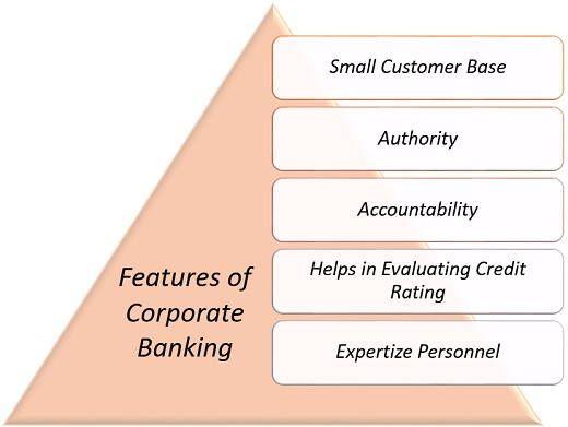 FEATURES OFCORPORATE BANKING