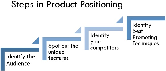 Steps in product positioning