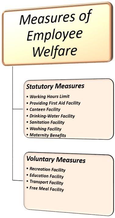 measures of employee welfare