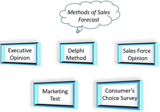 methods of sales forecast