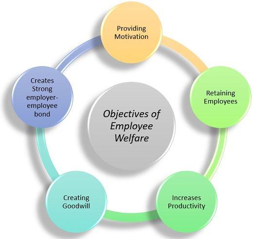objectives of employee welfare