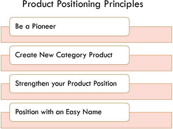 product positioning principles