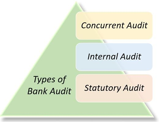 types of bank audit