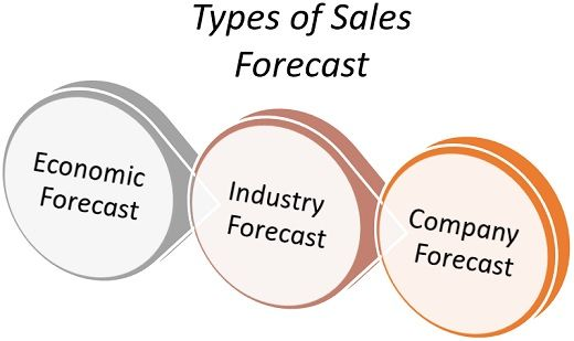 types of sales forecast