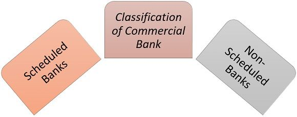 classification of commercial bank
