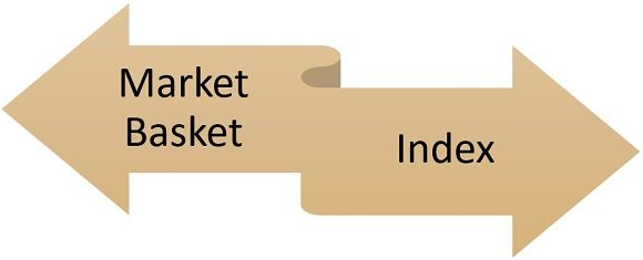 important elements of cpi