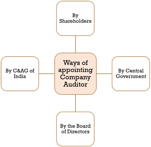 ways of appointing company auditor
