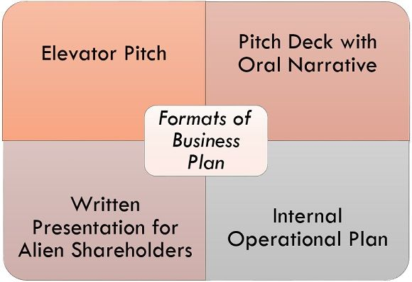 FORMATS OF BUSINESS PLAN