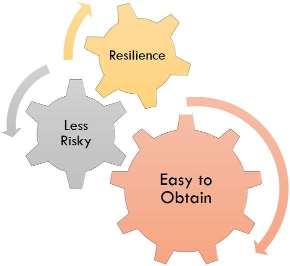 advantages of short term financing