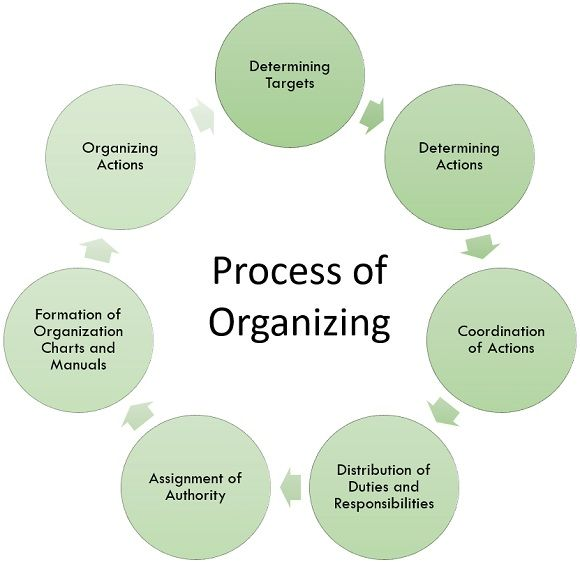 process of organizing