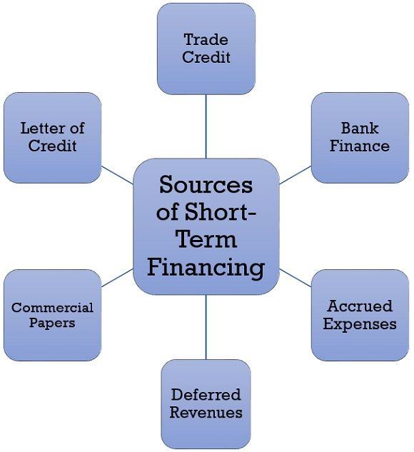 sources of short term financing