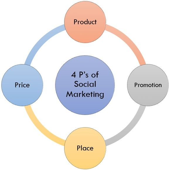 4 ps of social marketing