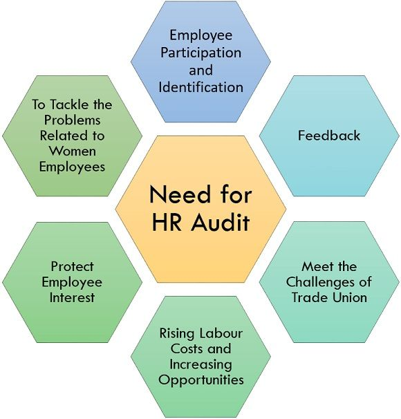 Need for HR Audit