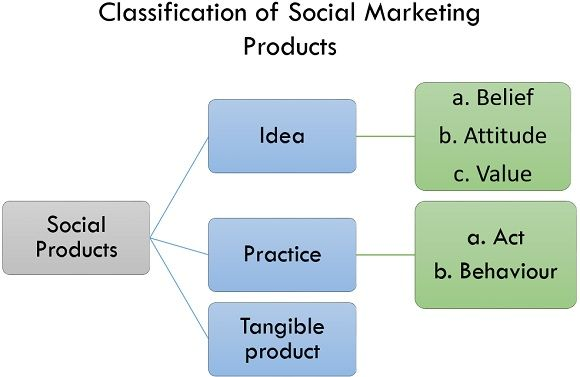 classification of social marketing products