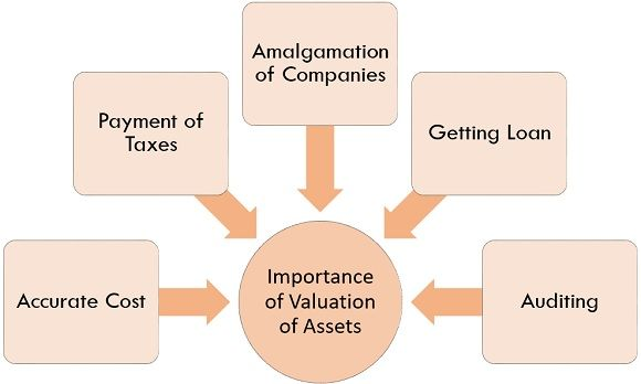 importance of valuation of assets