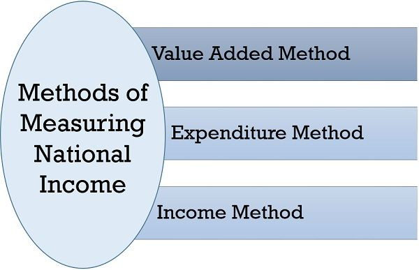 methods of measuring national income