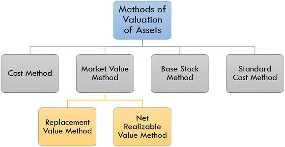 methods of valuation of assets