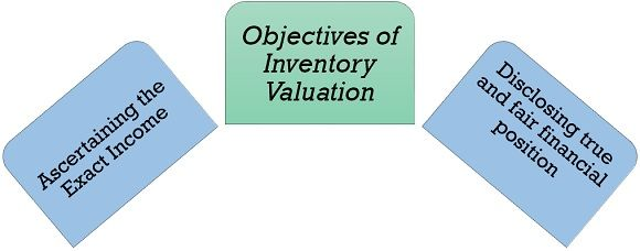 objectives of inventory valuation