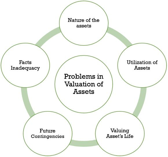 problems in valuation of assets