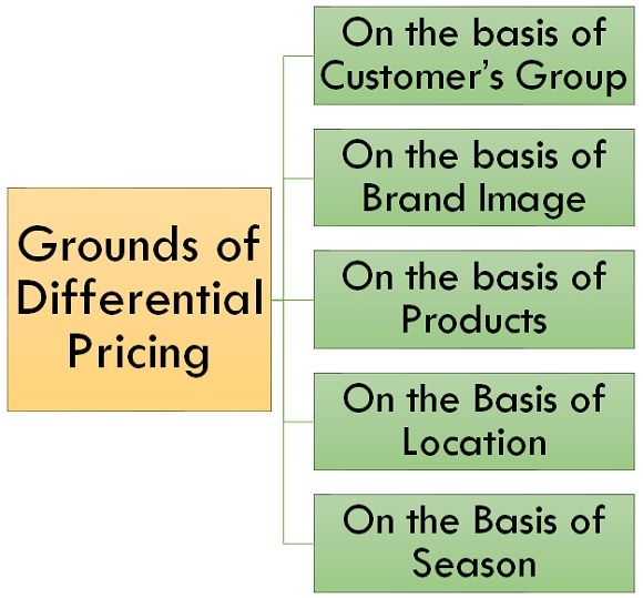 grounds of differential pricing